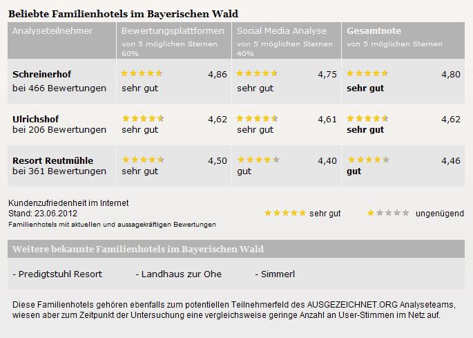 schreinerhof bayerischer wald